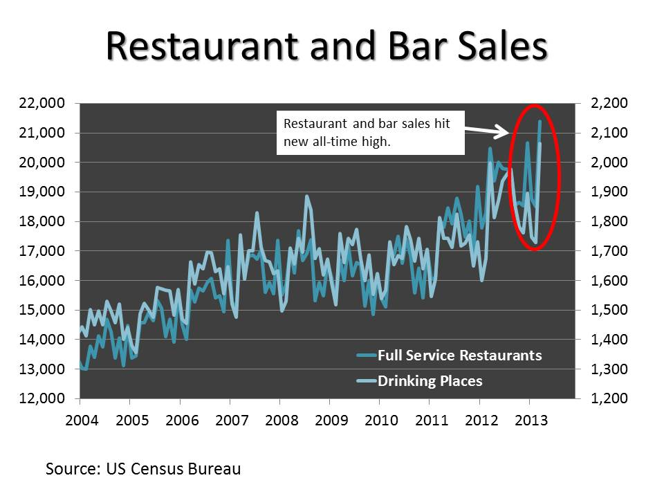 Restaurant and Bar Sales