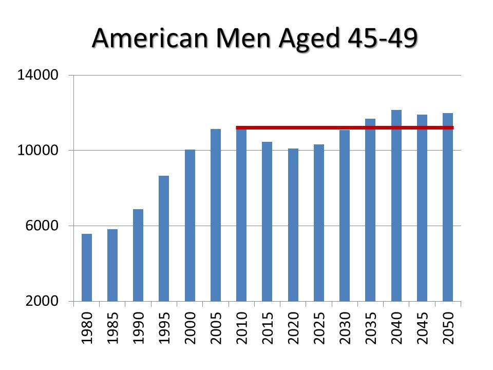 American Men Aged 45-49