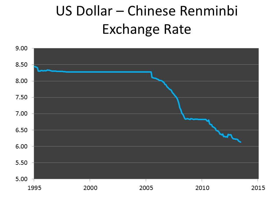 US Dollar – Chinese Renminbi Exchange Rate