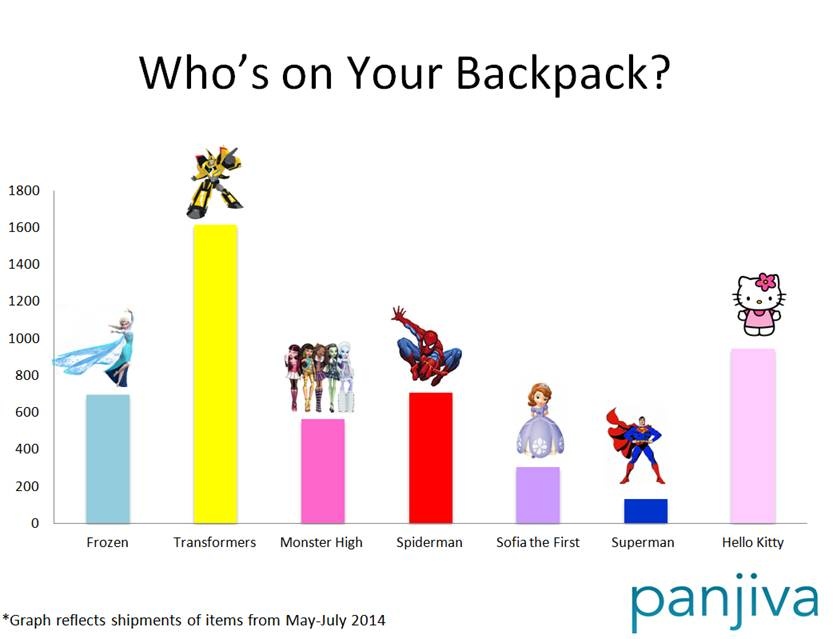 backpack Back to School Shopping: Whos on Your Kids Backpack?