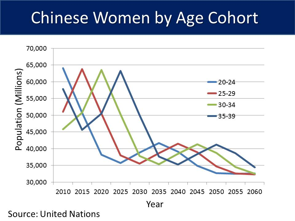 Chinese-Women-by-Age-Cohort