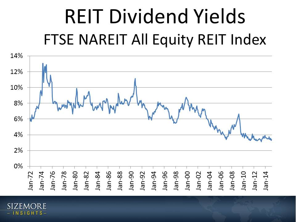 REIT Dividend Yields