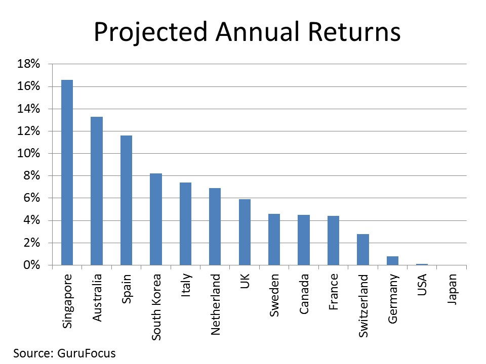 Projected Annual Returns