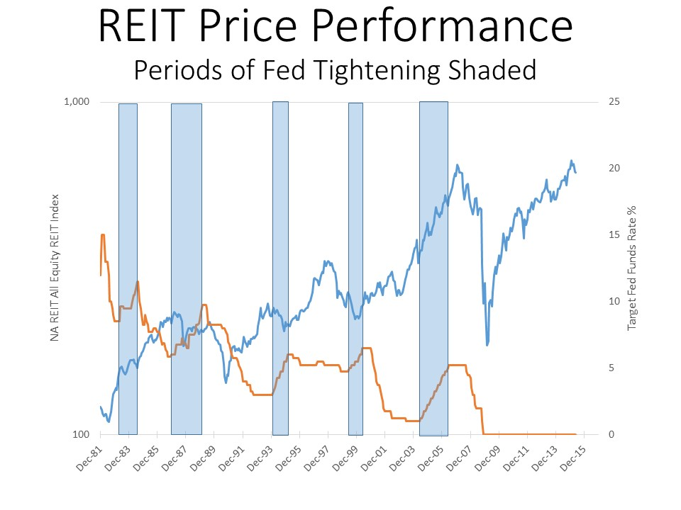 REIT Price Performance