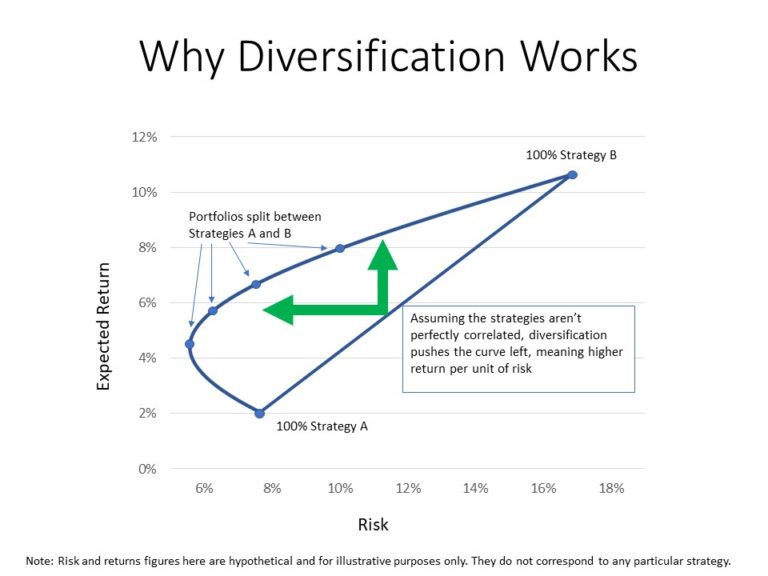 risk and return strategies Conservative profile - risk category 2 this strategy is intended to be suitable for the investor only willing to take a modest degree of risk and to get access to the relative return strategy portfolios and our wider range of investment solutions you will need to speak to our qualified financial advisers.